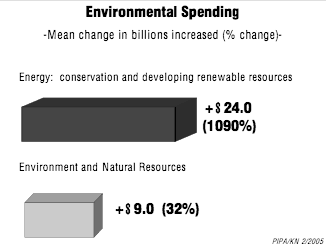 Pipa Federal Spending Survey env sp