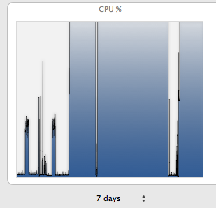 OS X Server CPU gone crazy